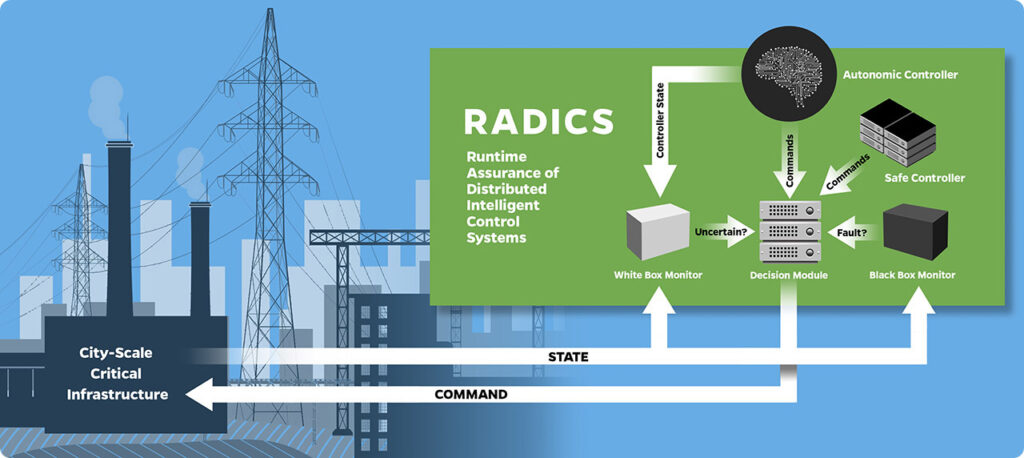 RADICS Graphic