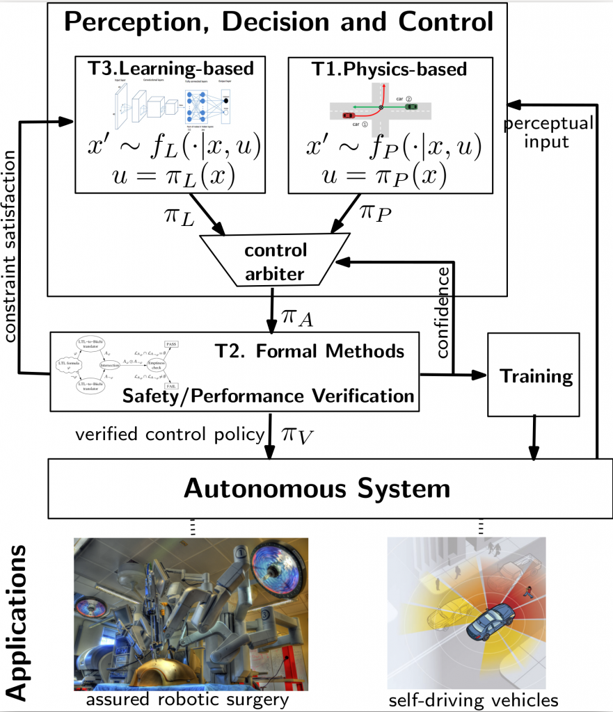 High-confidence autonomy architecture unifying physics-based modeling, machine learning, and formal methods.