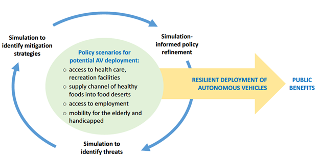 Figure 1: Framework illustrating dynamic interplay between simulation cycle and policy development